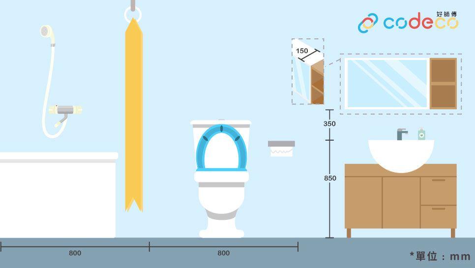 廚房、廁所常用尺寸