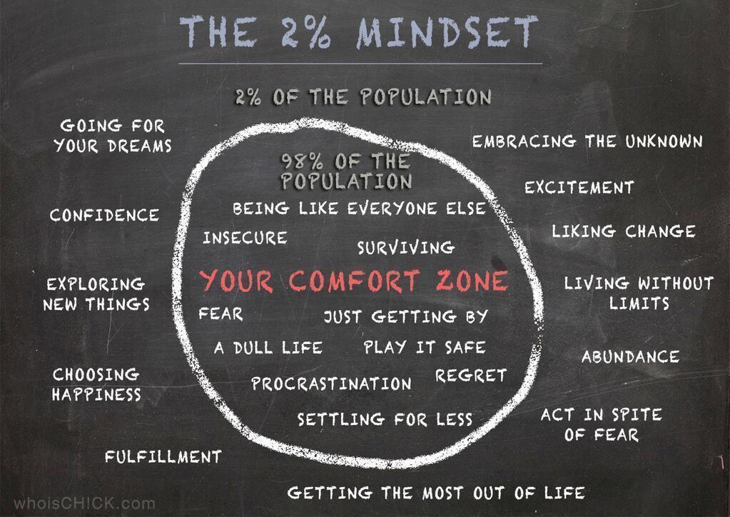 The 2precent mindset whoischick